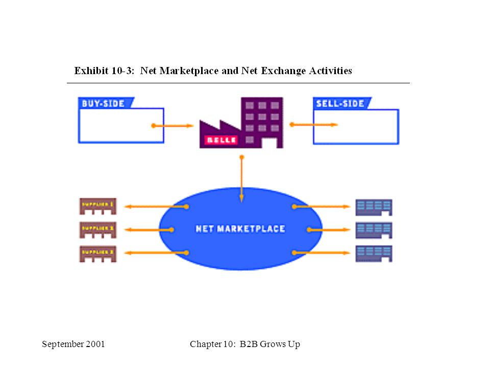 September 2001Chapter 10: B2B Grows Up Three Capabilities of Net Marketplaces 1.Commerce Capabilities- Provide the ability for products and services to be purchased and sold in the Net marketplace Catalog Management- Allows the operator to define, populate, and maintain a marketplace catalog with all the products and services available Price Discovery- Determine the buying or selling price of a product/service.