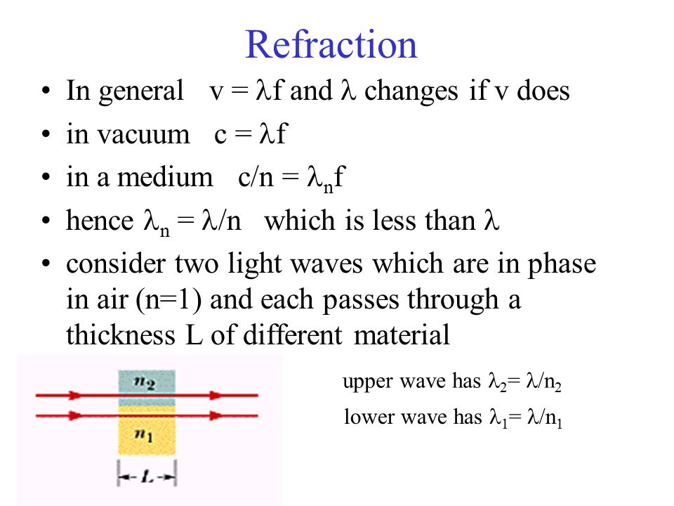Refraction In general v = f and changes if v does in vacuum c = f in a medium c/n = n f hence n = /n which is less than consider two light waves which are in phase in air (n=1) and each passes through a thickness L of different material upper wave has 2 = /n 2 lower wave has 1 = /n 1