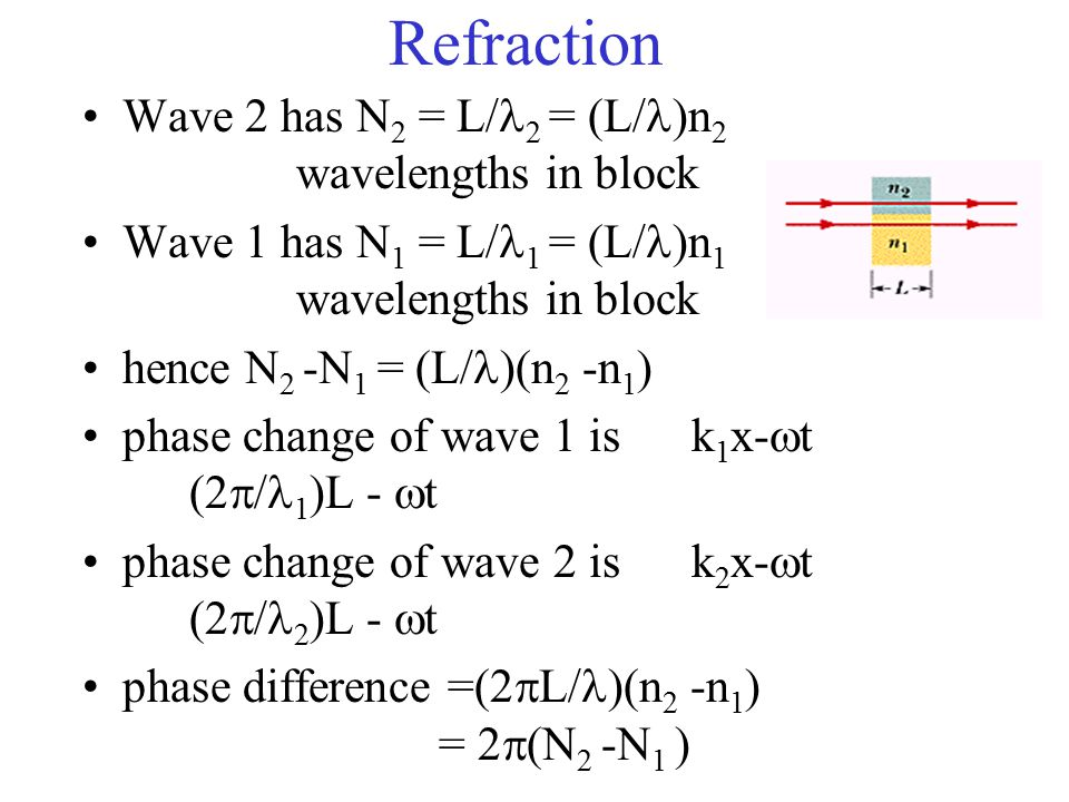 Refraction Wave 2 has N 2 = L/ 2 = (L/ )n 2 wavelengths in block Wave 1 has N 1 = L/ 1 = (L/ )n 1 wavelengths in block hence N 2 -N 1 = (L/ )(n 2 -n 1 ) phase change of wave 1 is k 1 x-  t (2  / 1 )L -  t phase change of wave 2 is k 2 x-  t (2  / 2 )L -  t phase difference =(2  L/ )(n 2 -n 1 ) = 2  (N 2 -N 1 )