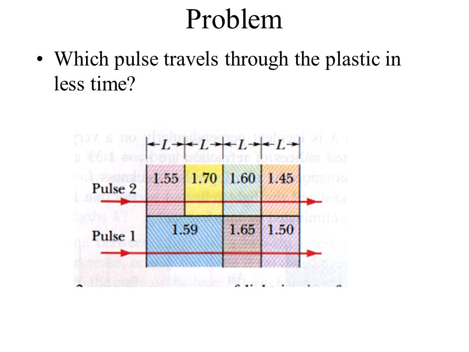 Problem Which pulse travels through the plastic in less time