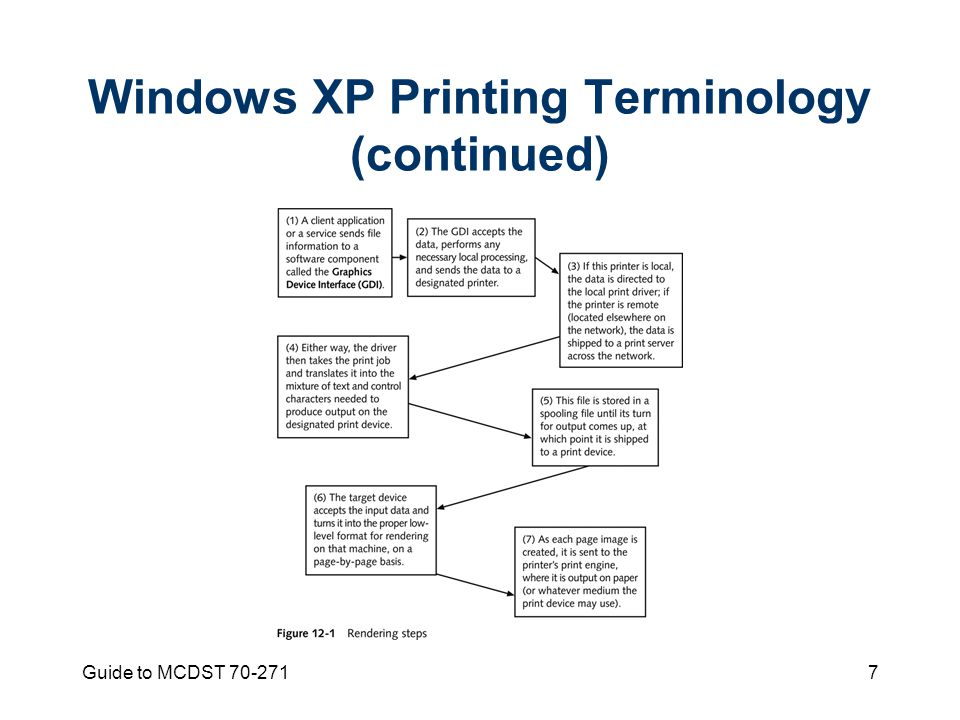 Guide to MCDST Windows XP Printing Terminology (continued)