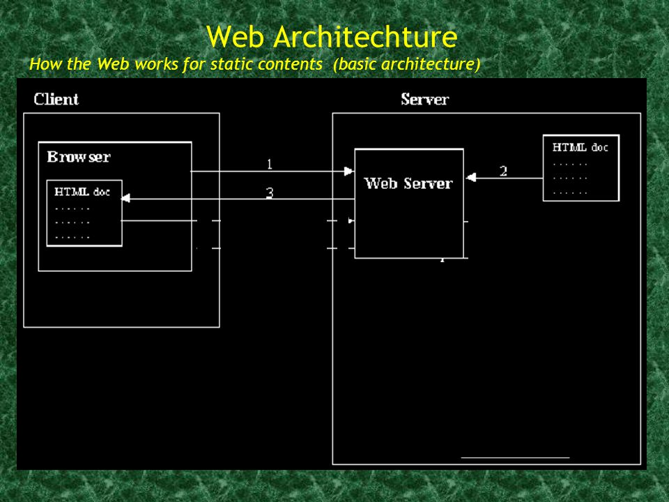 Web Architechture How the Web works for static contents (basic architecture) CGI scripts