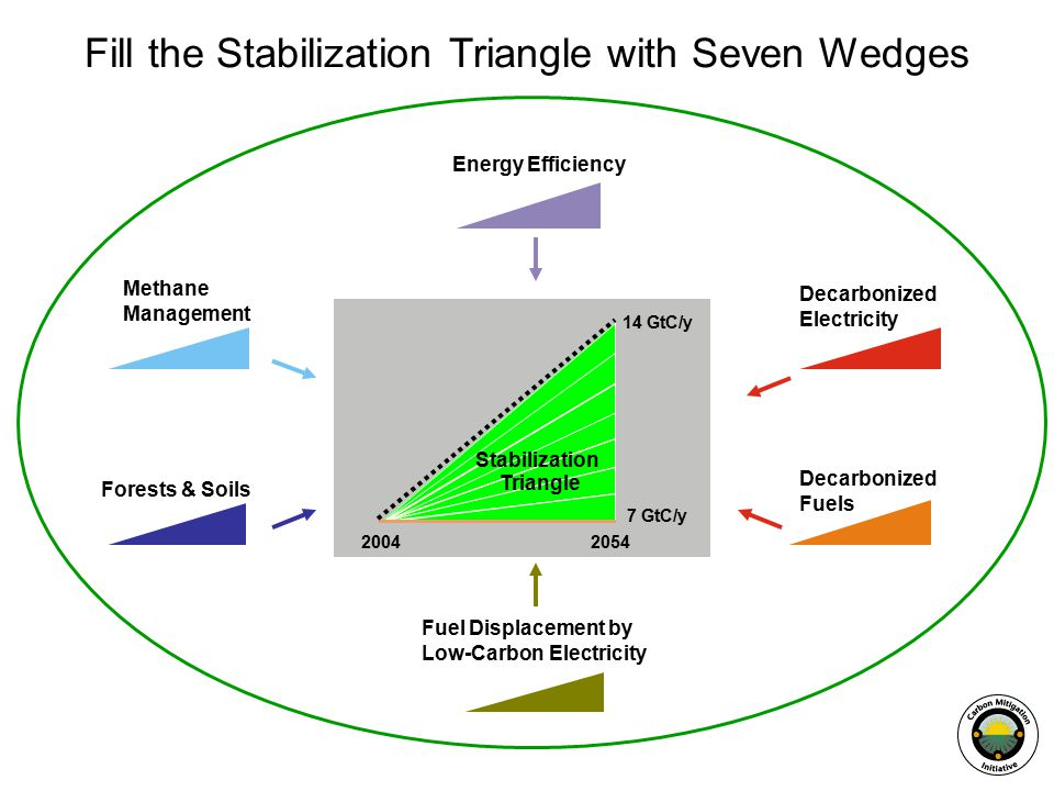 Energy Efficiency Decarbonized Electricity Fuel Displacement by Low-Carbon Electricity Forests & Soils Decarbonized Fuels Stabilization Triangle GtC/y 14 GtC/y Fill the Stabilization Triangle with Seven Wedges Methane Management