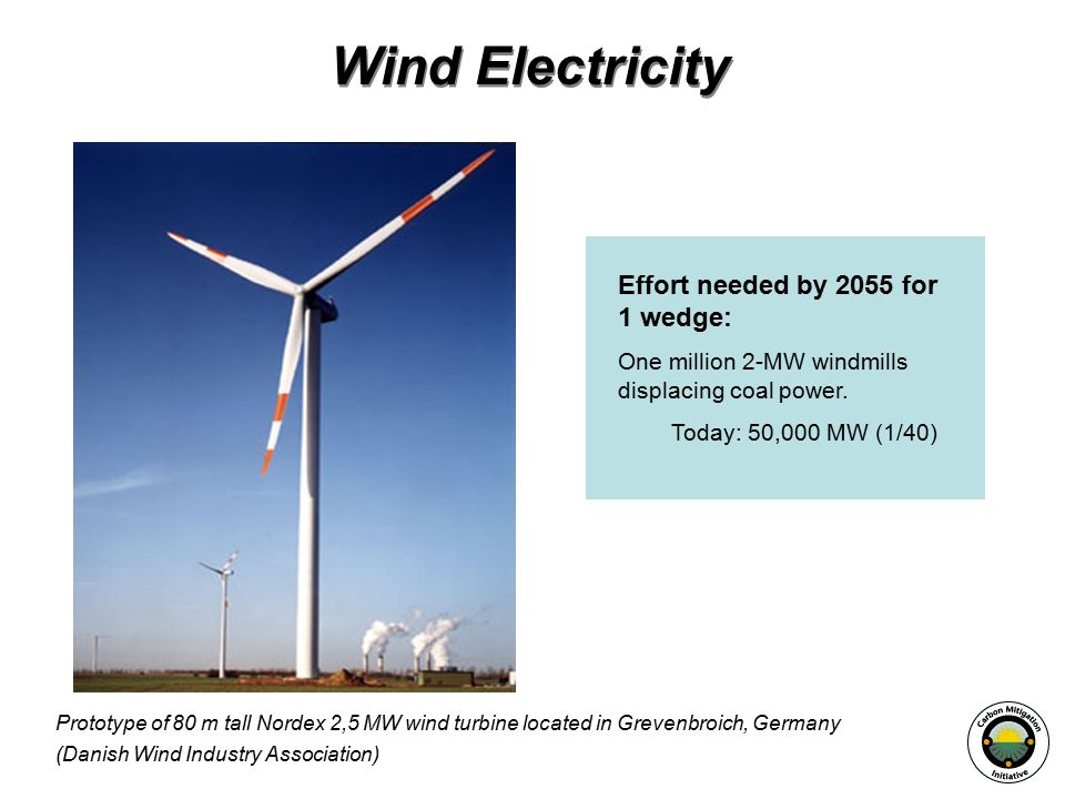 Wind Electricity Effort needed by 2055 for 1 wedge: One million 2-MW windmills displacing coal power.