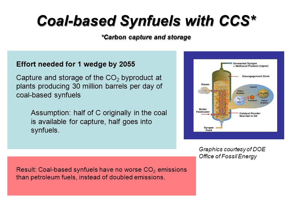 Coal-based Synfuels with CCS* *Carbon capture and storage Coal-based Synfuels with CCS* *Carbon capture and storage Effort needed for 1 wedge by 2055 Capture and storage of the CO 2 byproduct at plants producing 30 million barrels per day of coal-based synfuels Assumption: half of C originally in the coal is available for capture, half goes into synfuels.