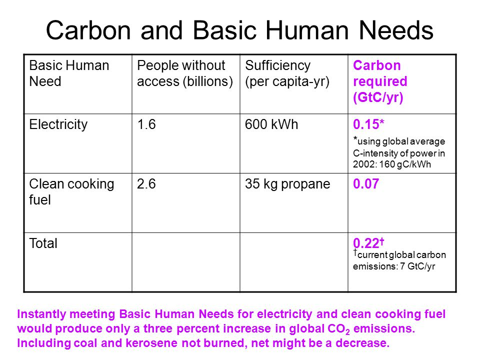 Carbon and Basic Human Needs Basic Human Need People without access (billions) Sufficiency (per capita-yr) Carbon required (GtC/yr) Electricity kWh0.15* Clean cooking fuel kg propane0.07 Total0.22 † * using global average C-intensity of power in 2002: 160 gC/kWh Instantly meeting Basic Human Needs for electricity and clean cooking fuel would produce only a three percent increase in global CO 2 emissions.