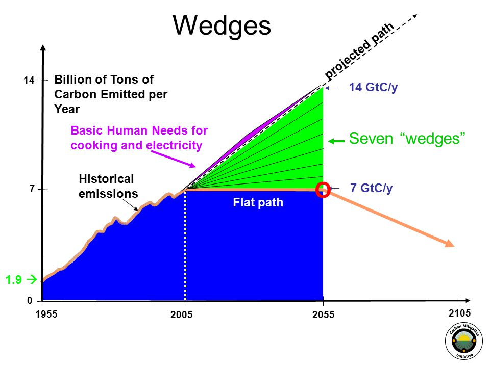 Billion of Tons of Carbon Emitted per Year projected path Flat path Historical emissions 1.9  GtC/y 7 GtC/y Seven wedges Wedges O Basic Human Needs for cooking and electricity