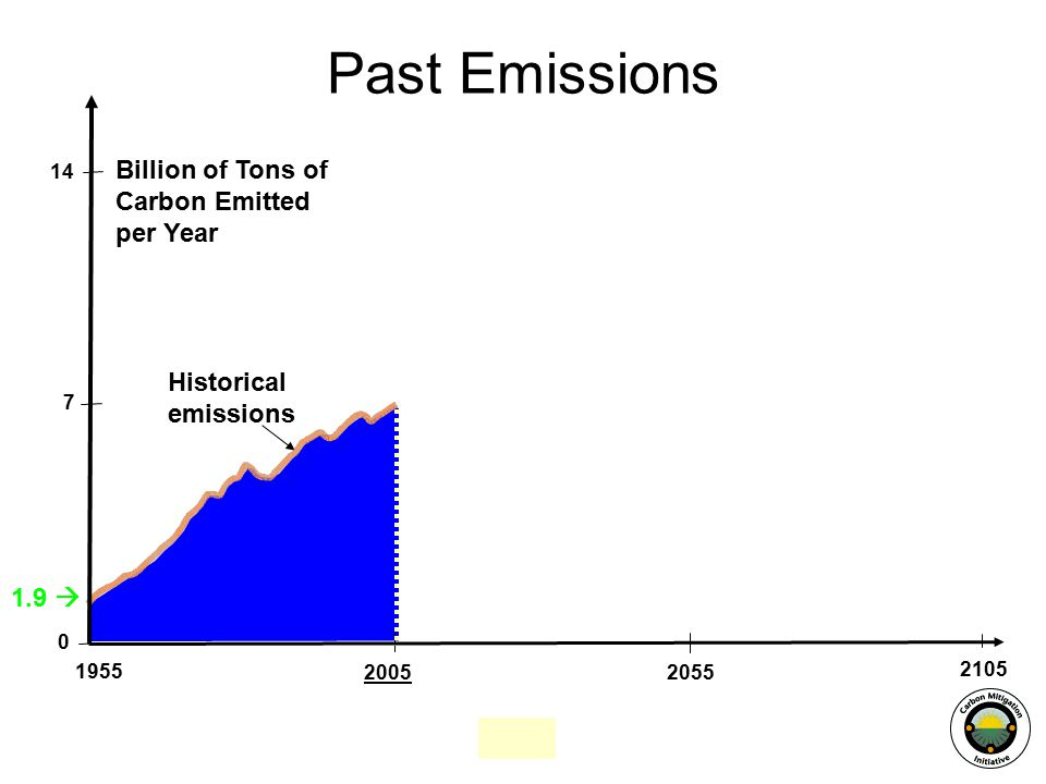  2105 Past Emissions Historical emissions Billion of Tons of Carbon Emitted per Year