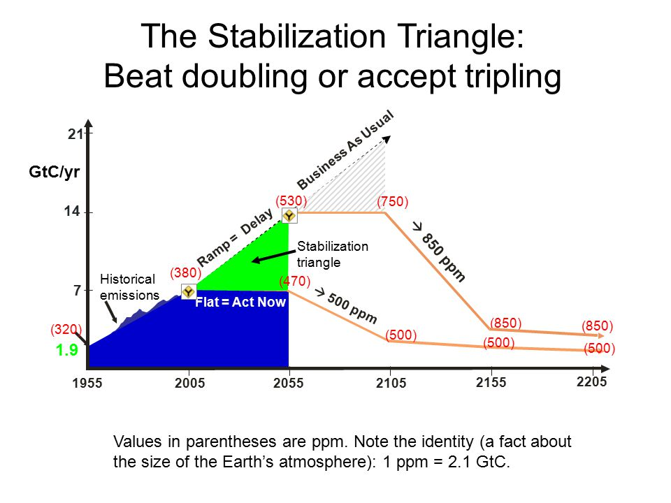 (380) (850) The Stabilization Triangle: Beat doubling or accept tripling Values in parentheses are ppm.