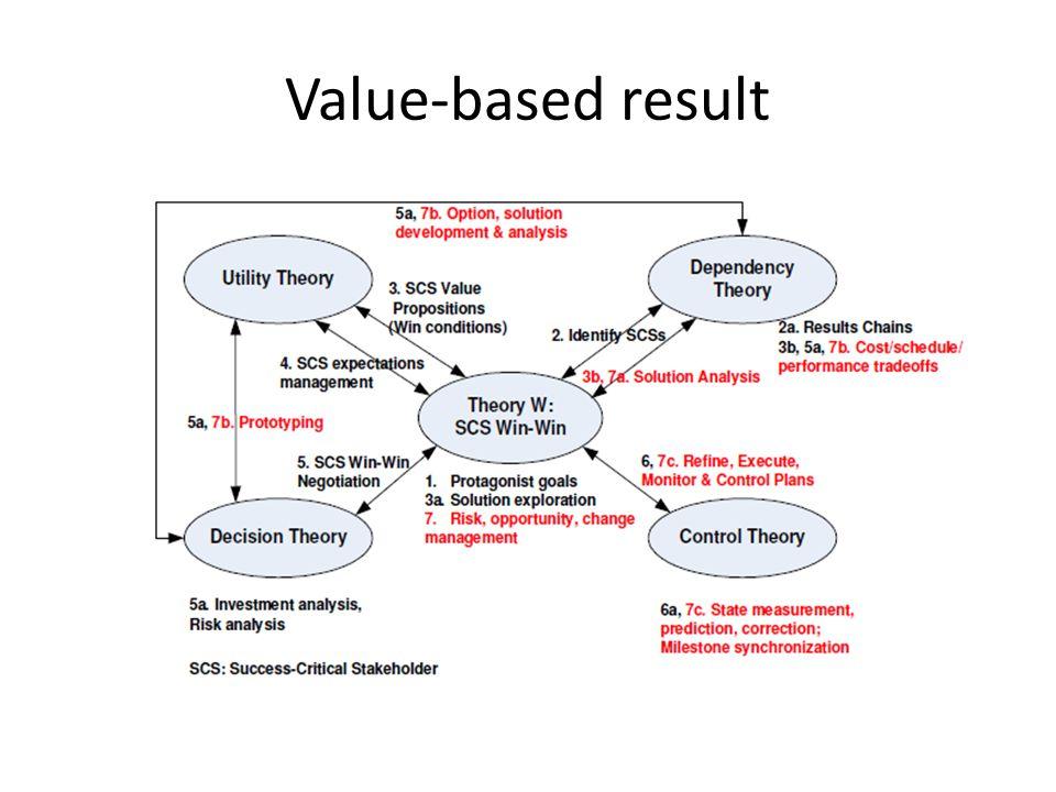 Value-based result