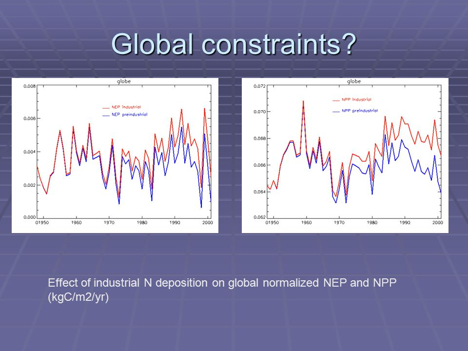Global constraints Effect of industrial N deposition on global normalized NEP and NPP (kgC/m2/yr)