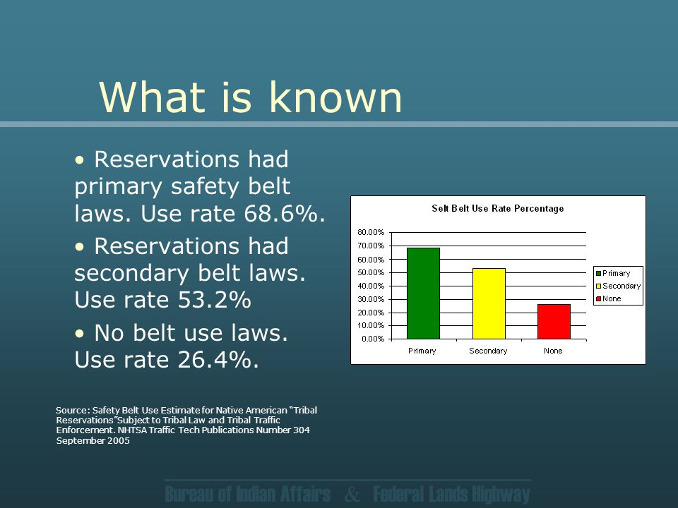 Bureau of Indian Affairs & Federal Lands Highway What is known Reservations had primary safety belt laws.