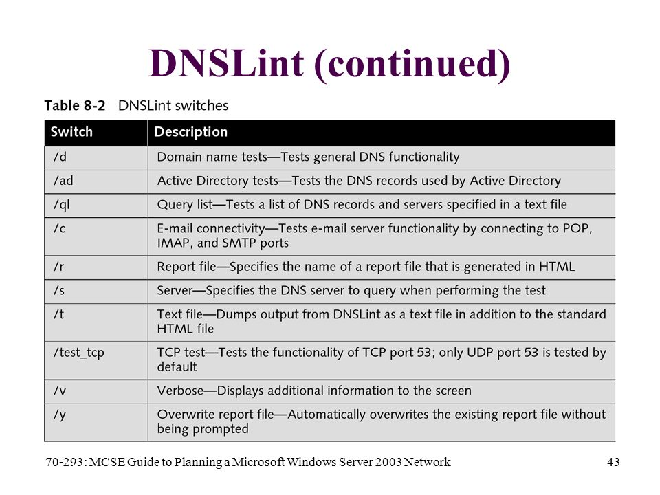70-293: MCSE Guide to Planning a Microsoft Windows Server 2003 Network43 DNSLint (continued)