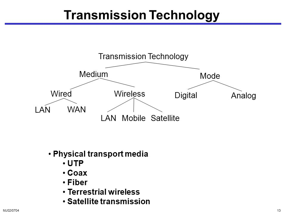 MJ02/ Transmission Technology Medium Mode WiredWireless LAN WAN Digital Analog LAN Physical transport media UTP Coax Fiber Terrestrial wireless Satellite transmission MobileSatellite