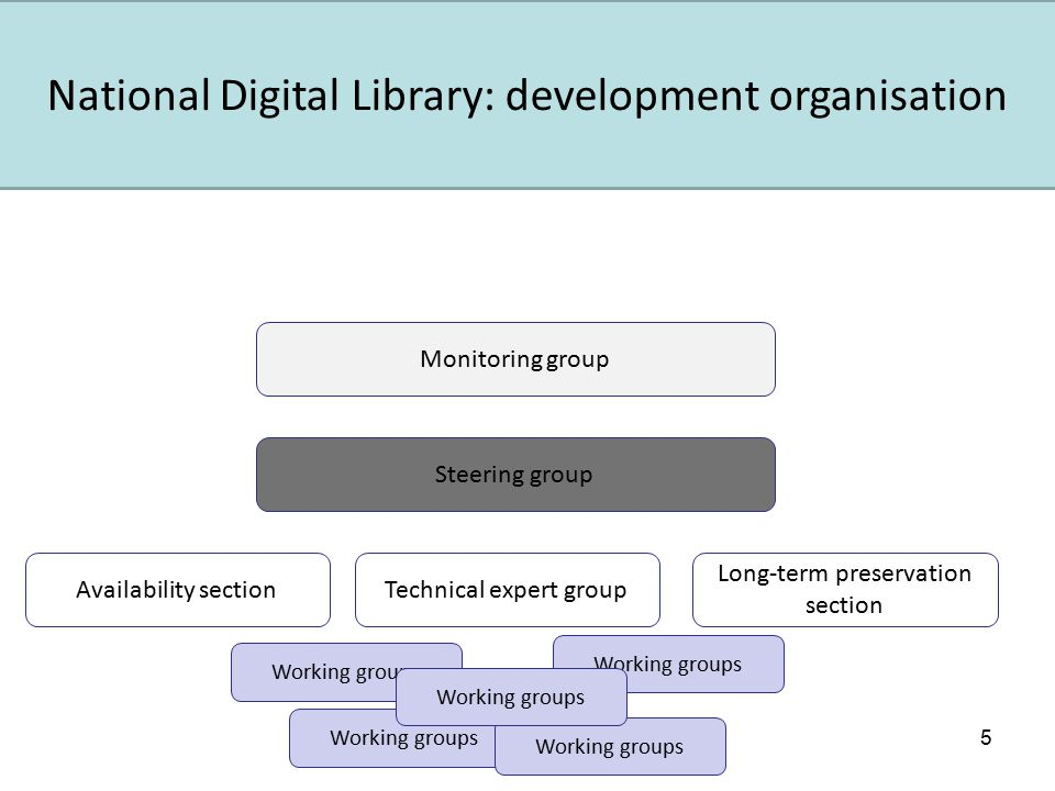 5 Monitoring group Steering group Availability sectionTechnical expert group Long-term preservation section Working groups National Digital Library: development organisation