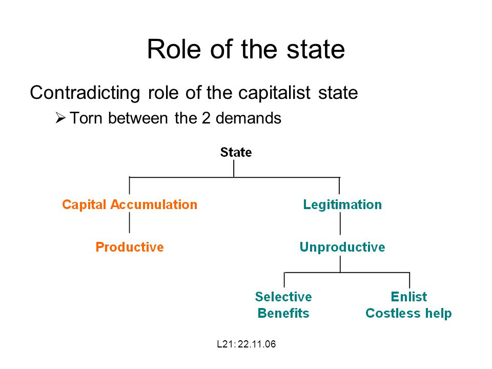 L21: Role of the state Contradicting role of the capitalist state  Torn between the 2 demands