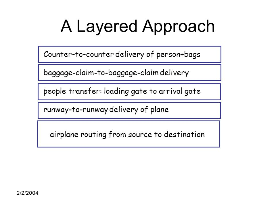 2/2/2004 A Layered Approach Counter-to-counter delivery of person+bags baggage-claim-to-baggage-claim delivery people transfer: loading gate to arrival gate runway-to-runway delivery of plane airplane routing from source to destination