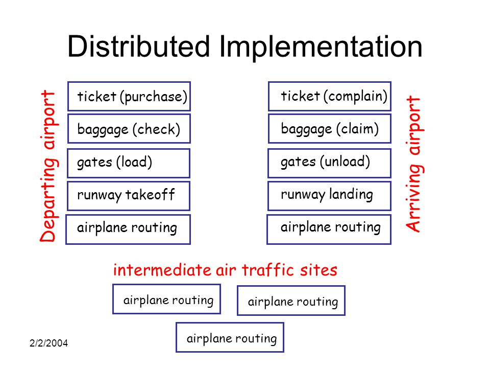2/2/2004 Distributed Implementation ticket (purchase) baggage (check) gates (load) runway takeoff airplane routing ticket (complain) baggage (claim) gates (unload) runway landing airplane routing Departing airport Arriving airport intermediate air traffic sites airplane routing