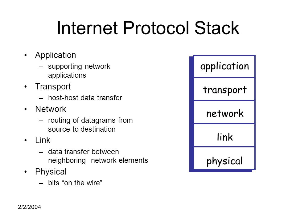 2/2/2004 Internet Protocol Stack Application –supporting network applications Transport –host-host data transfer Network –routing of datagrams from source to destination Link –data transfer between neighboring network elements Physical –bits on the wire application transport network link physical