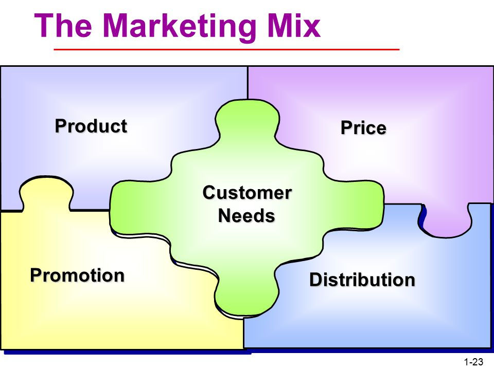 1-22 Marketing and Sales Concepts Contrasted