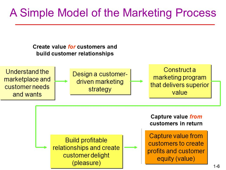 1-5 Marketing Defined A social and managerial process by which individuals and groups obtain what they need and want through creating and exchanging products and value with others.