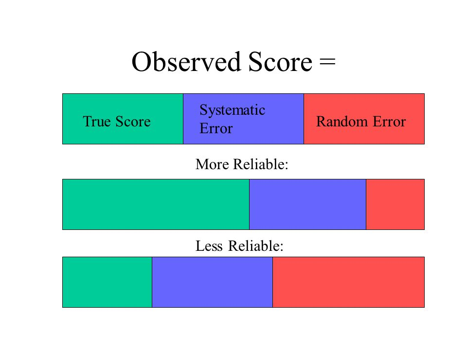 Observed Score = True Score Systematic Error Random Error More Reliable: Less Reliable: