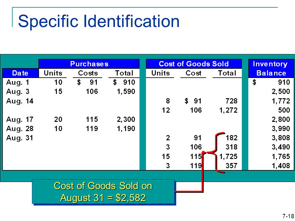 7-18 Specific Identification Cost of Goods Sold on August 31 = $2,582