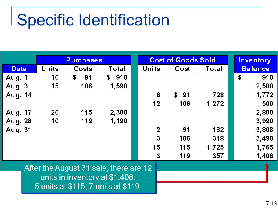 7-19 Specific Identification After the August 31 sale, there are 12 units in inventory at $1,408: 5 units at $115; 7 units at $119.