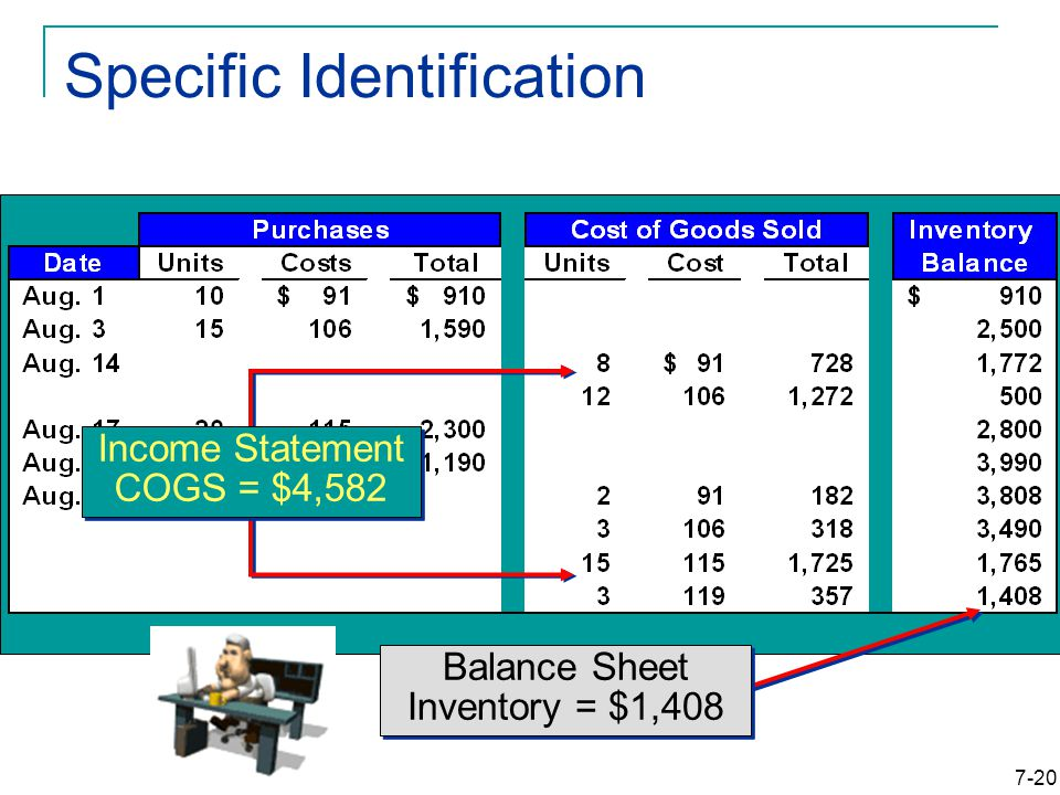 7-20 Specific Identification Income Statement COGS = $4,582 Balance Sheet Inventory = $1,408