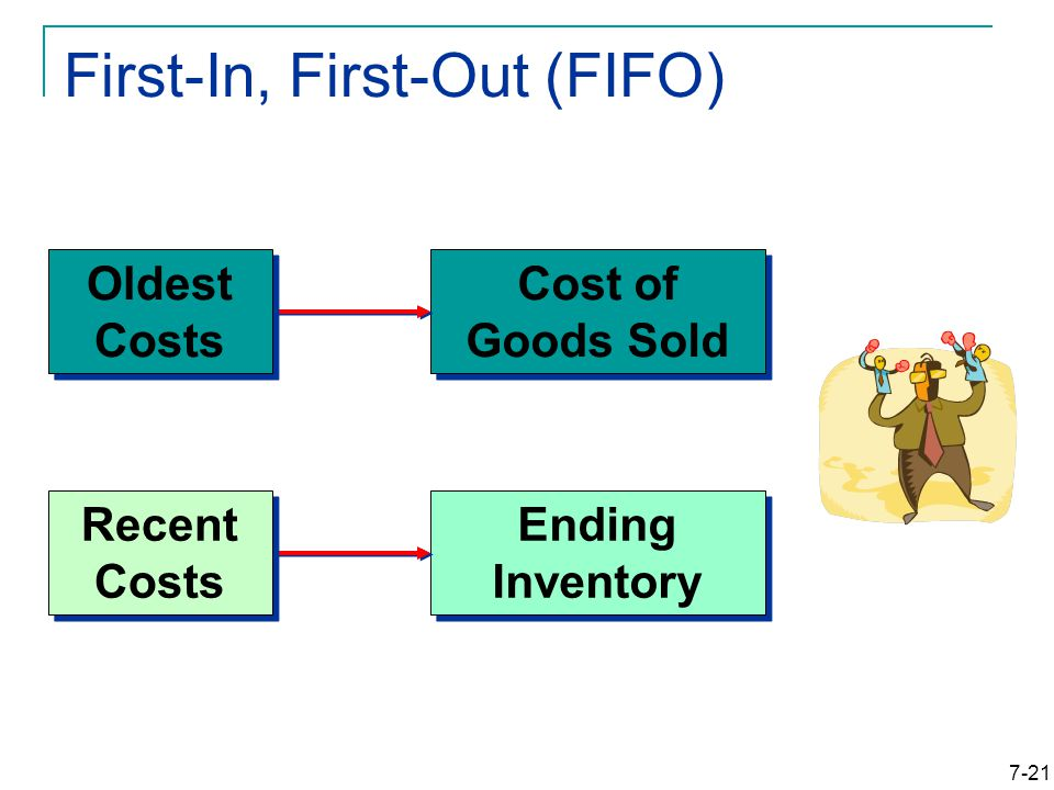 7-21 First-In, First-Out (FIFO) Cost of Goods Sold Ending Inventory Oldest Costs Recent Costs