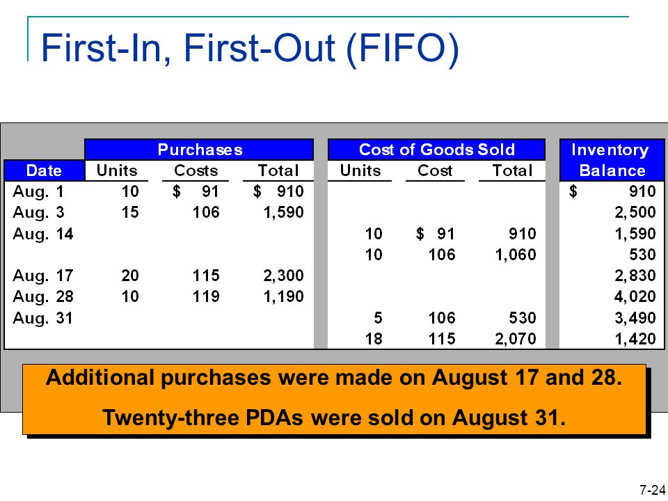 7-24 First-In, First-Out (FIFO) Additional purchases were made on August 17 and 28.