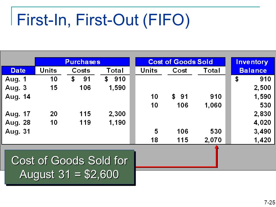7-25 First-In, First-Out (FIFO) Cost of Goods Sold for August 31 = $2,600