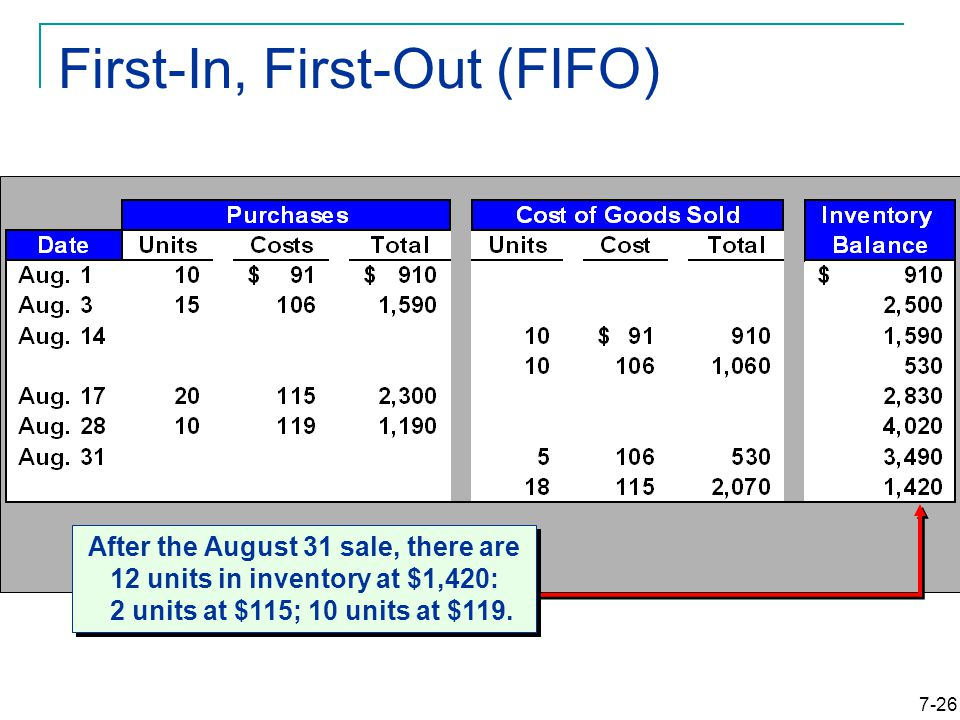 7-26 First-In, First-Out (FIFO) After the August 31 sale, there are 12 units in inventory at $1,420: 2 units at $115; 10 units at $119.