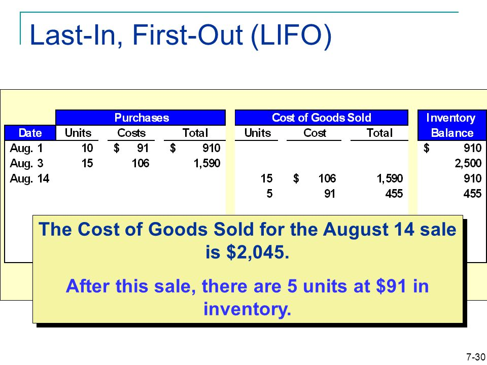 7-30 Last-In, First-Out (LIFO) The Cost of Goods Sold for the August 14 sale is $2,045.