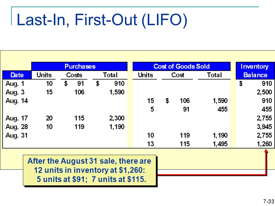 7-33 Last-In, First-Out (LIFO) After the August 31 sale, there are 12 units in inventory at $1,260: 5 units at $91; 7 units at $115.