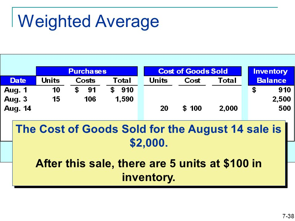 7-38 Weighted Average The Cost of Goods Sold for the August 14 sale is $2,000.