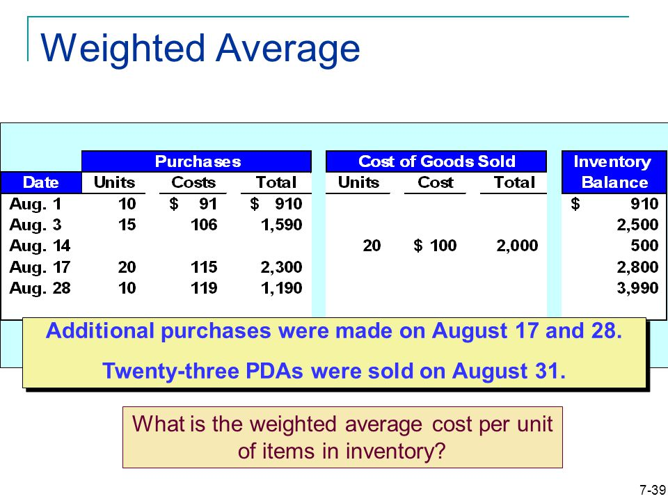 7-39 Weighted Average Additional purchases were made on August 17 and 28.