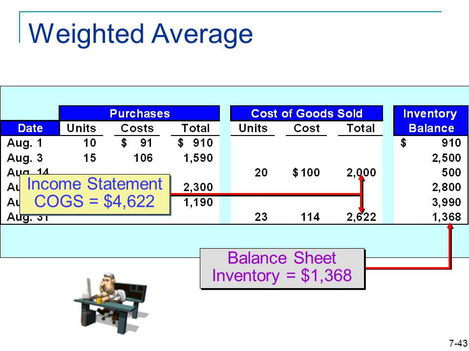 7-43 Weighted Average Balance Sheet Inventory = $1,368 Income Statement COGS = $4,622