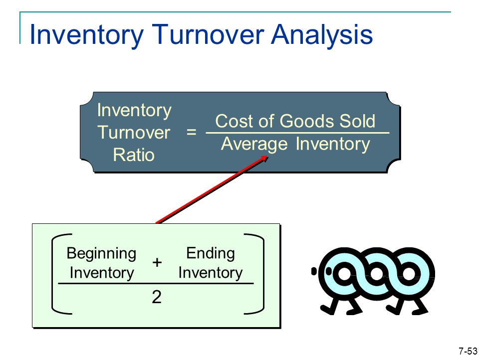 7-53 Inventory Turnover Analysis Inventory Turnover Ratio = Cost of Goods Sold Average Inventory Beginning Inventory Ending Inventory + 2