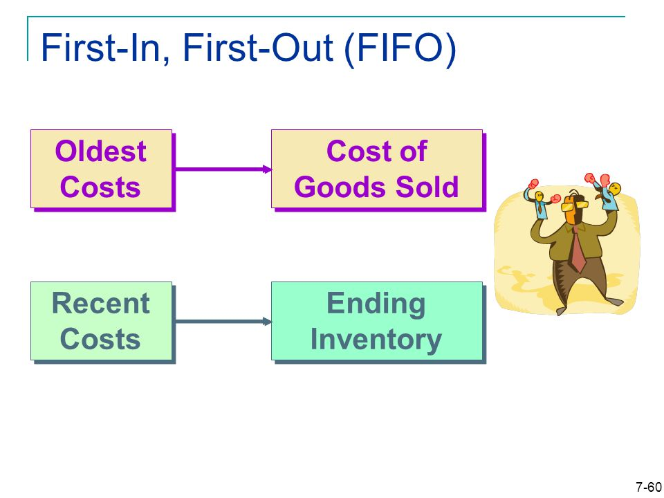 7-60 First-In, First-Out (FIFO) Cost of Goods Sold Ending Inventory Oldest Costs Recent Costs