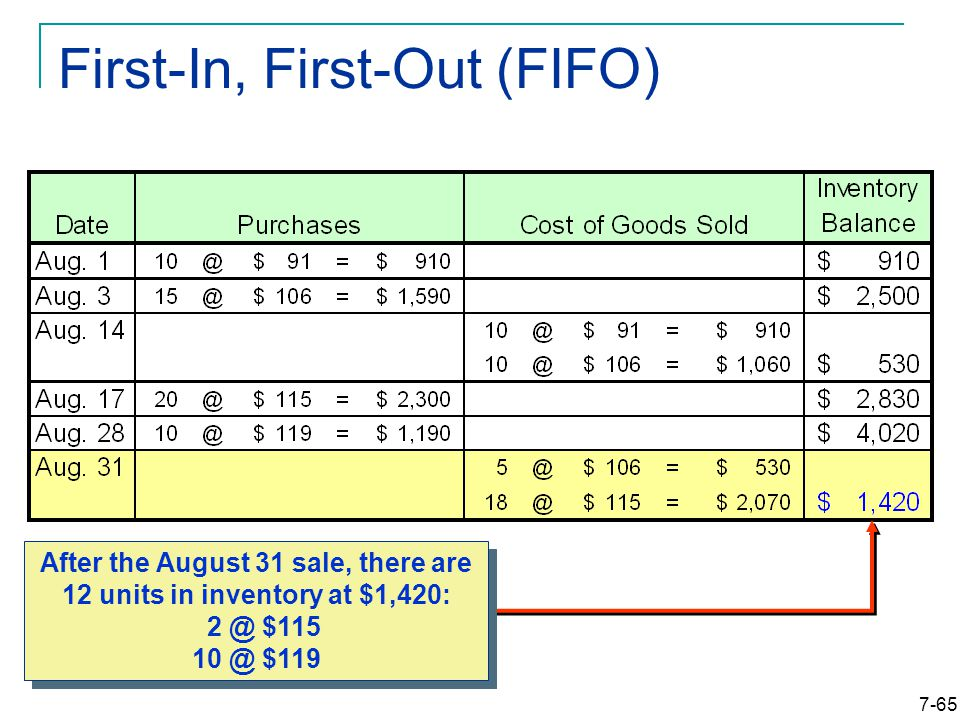 7-65 First-In, First-Out (FIFO) After the August 31 sale, there are 12 units in inventory at $1,420: $115 $119