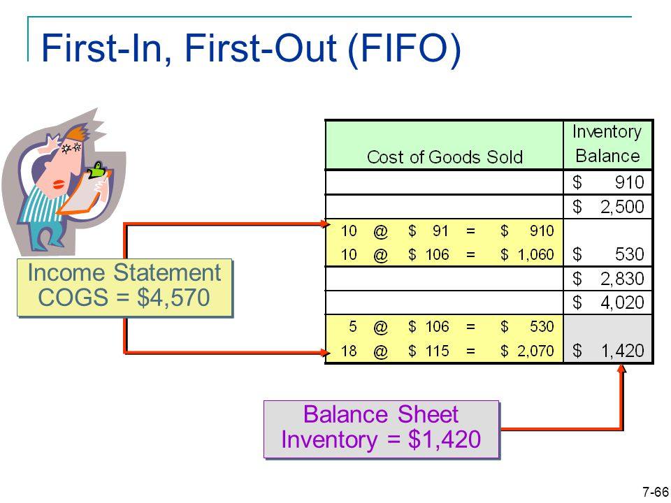 7-66 First-In, First-Out (FIFO) Balance Sheet Inventory = $1,420 Income Statement COGS = $4,570