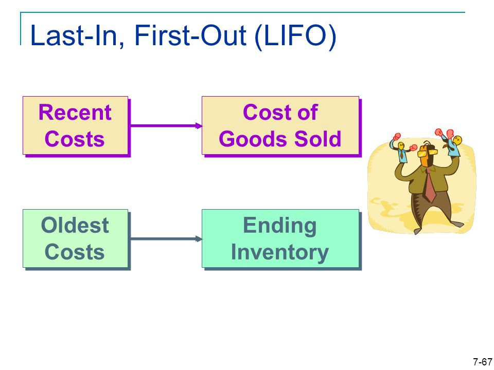 7-67 Last-In, First-Out (LIFO) Cost of Goods Sold Ending Inventory Recent Costs Oldest Costs