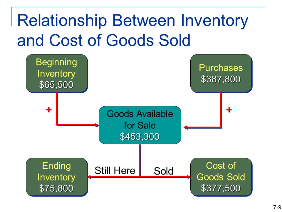 7-9 Relationship Between Inventory and Cost of Goods Sold $65,500 Beginning Inventory $65,500 $387,800 Purchases $387,800 $453,300 Goods Available for Sale $453, $75,800 Ending Inventory $75,800 Still Here $377,500 Cost of Goods Sold $377,500 Sold