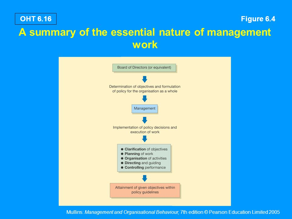 Mullins: Management and Organisational Behaviour, 7th edition © Pearson Education Limited 2005 OHT 6.16 A summary of the essential nature of managemen