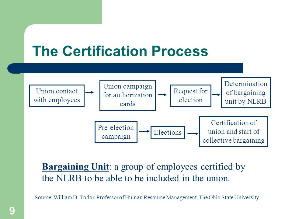 9 The Certification Process Union contact with employees Union campaign for authorization cards Request for election Determination of bargaining unit by NLRB Pre-election campaign Elections Certification of union and start of collective bargaining Source: William D.