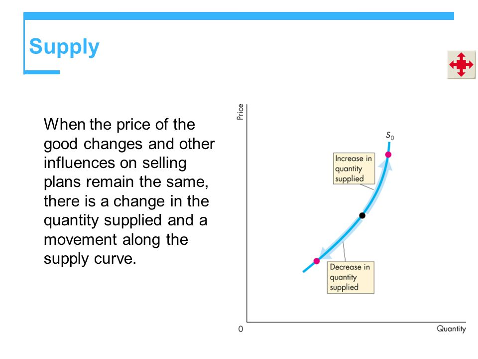 Supply When the price of the good changes and other influences on selling plans remain the same, there is a change in the quantity supplied and a movement along the supply curve.