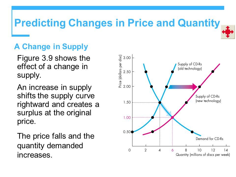 Predicting Changes in Price and Quantity A Change in Supply Figure 3.9 shows the effect of a change in supply.