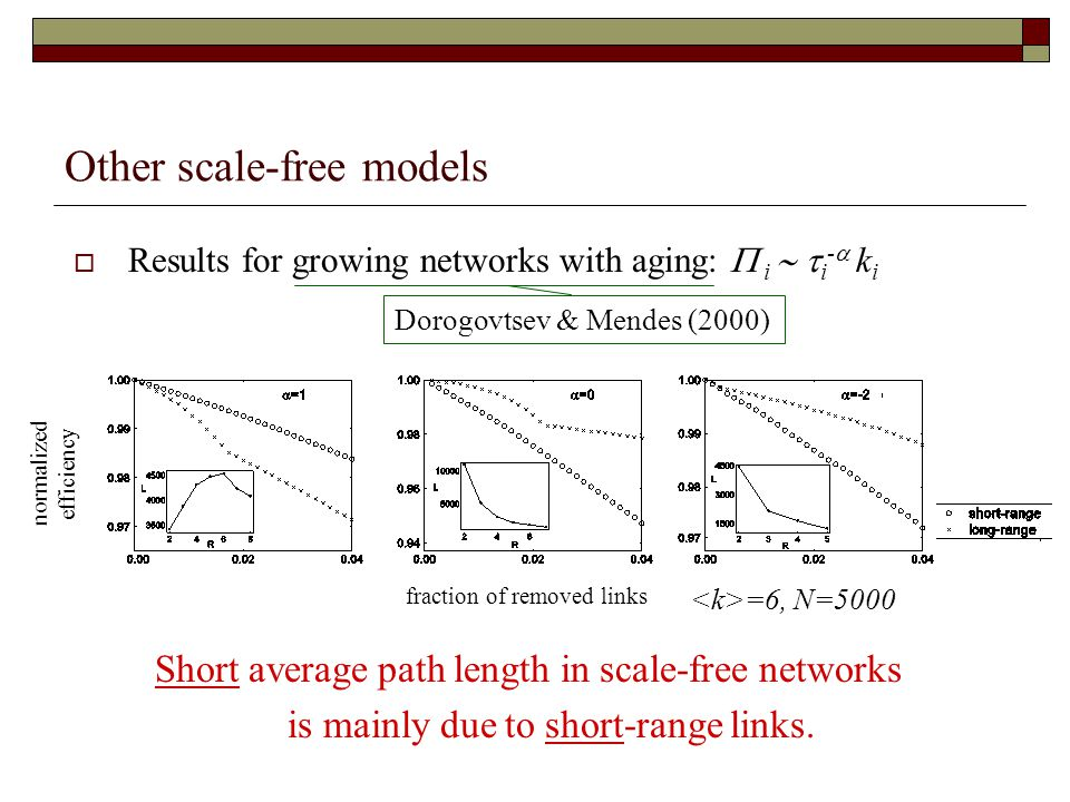  Results for growing networks with aging:  i   i -  k i Short average path length in scale-free networks is mainly due to short-range links.