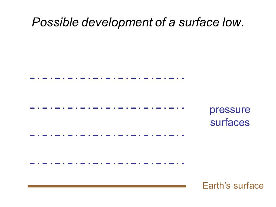 Possible development of a surface low. Earth's surface pressure surfaces